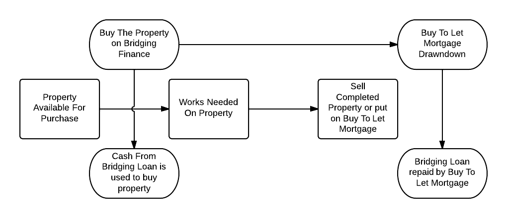 Bridging Finance Flowchart