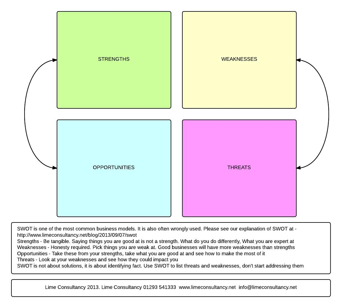 the use of a swot analysis Swot analysis using swot diagrams or matrices is a key part of any business planning or analysis swot stands for strengths, weaknesses, opportunities, and threats strengths and weaknesses are internal factors and opportunities and threats are external factors.