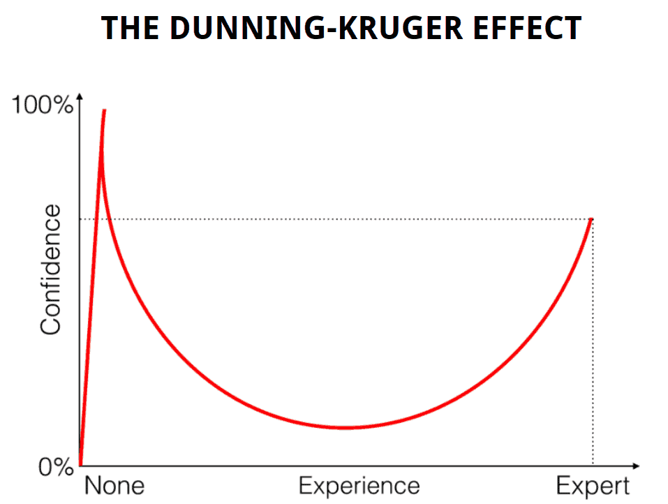 The Dunning Kruger Effect Lime Consultancy Business