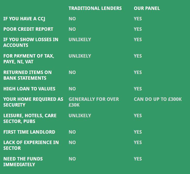 declined-business-lending