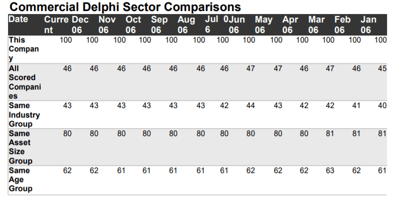SIC sector comparisons