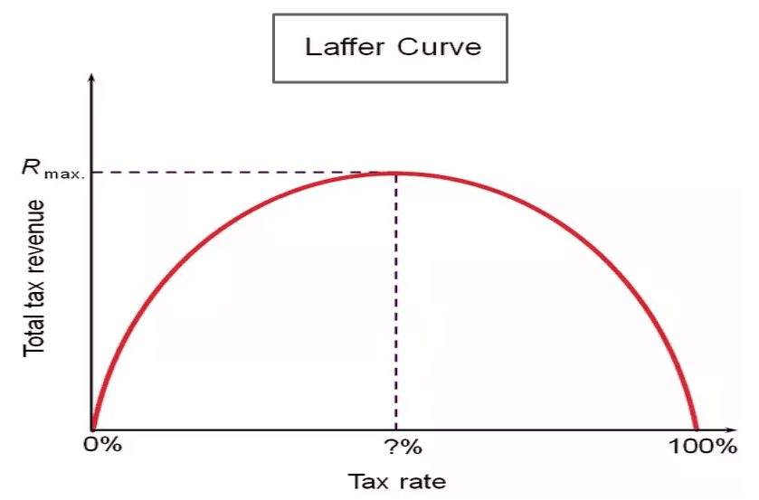 Buy to let & The Laffer Curve