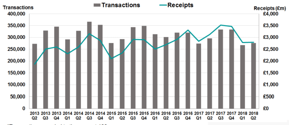 stamp duty revenue receipts