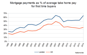 Mortgage payments as percentage of income