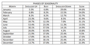 Seasonality periods