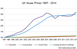 UK house price trends