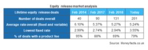 equity release lender growth moneyfacts.co.uk