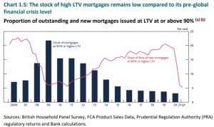 LTV calculations