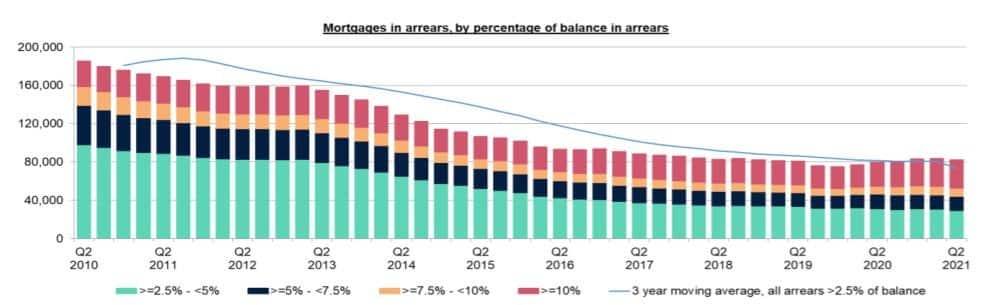 mortgage arrears trend